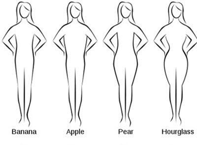 Verschiedene Figur Typen